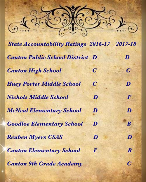 CPSD State Accountability Ratings by School Years